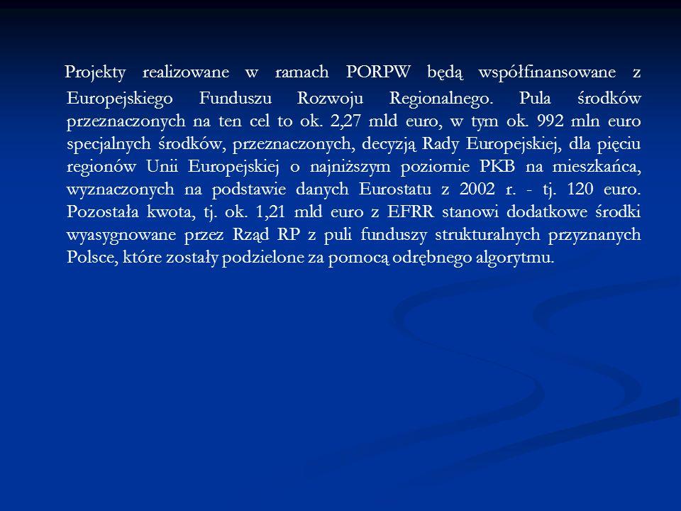Projekty realizowane w ramach PORPW będą współfinansowane z Europejskiego Funduszu Rozwoju Regionalnego. Pula środków przeznaczonych na ten cel to ok.