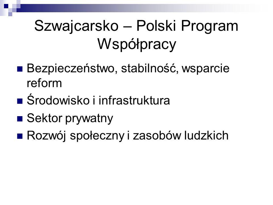 Szwajcarsko – Polski Program Współpracy Bezpieczeństwo, stabilność, wsparcie reform Środowisko i infrastruktura Sektor prywatny Rozwój społeczny i zasobów ludzkich