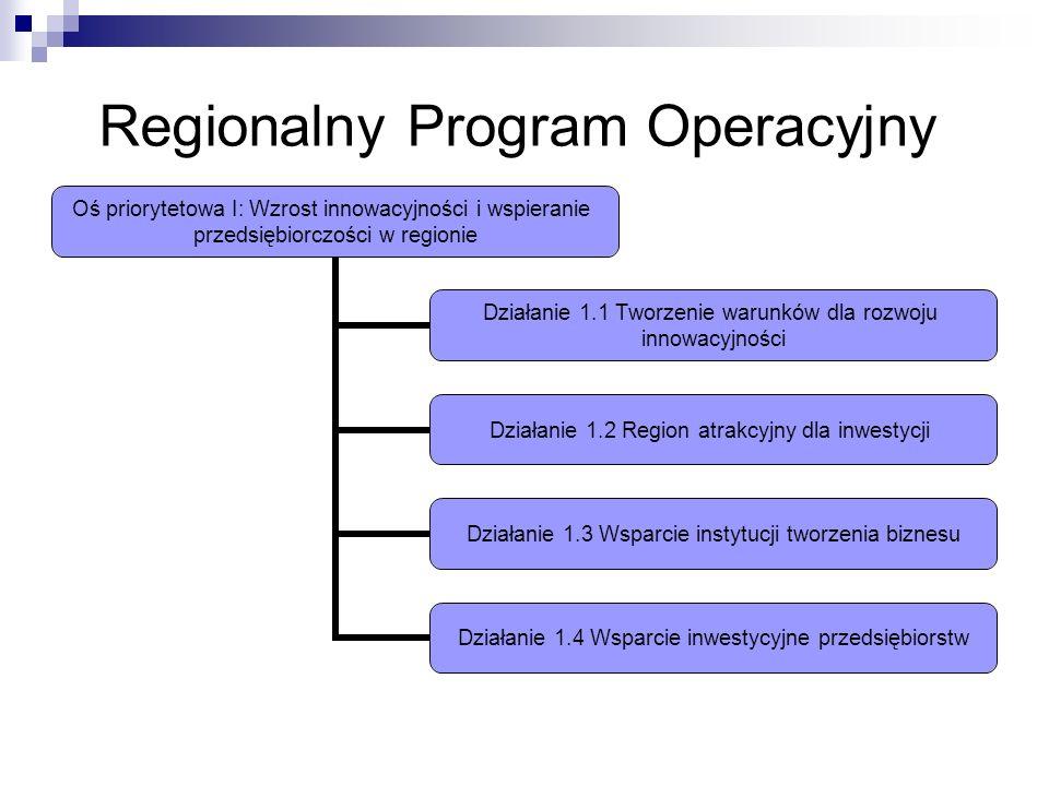 Regionalny Program Operacyjny Oś priorytetowa I: Wzrost innowacyjności i wspieranie przedsiębiorczości w regionie Działanie 1.1 Tworzenie warunków dla rozwoju innowacyjności Działanie 1.2 Region atrakcyjny dla inwestycji Działanie 1.3 Wsparcie instytucji tworzenia biznesu Działanie 1.4 Wsparcie inwestycyjne przedsiębiorstw