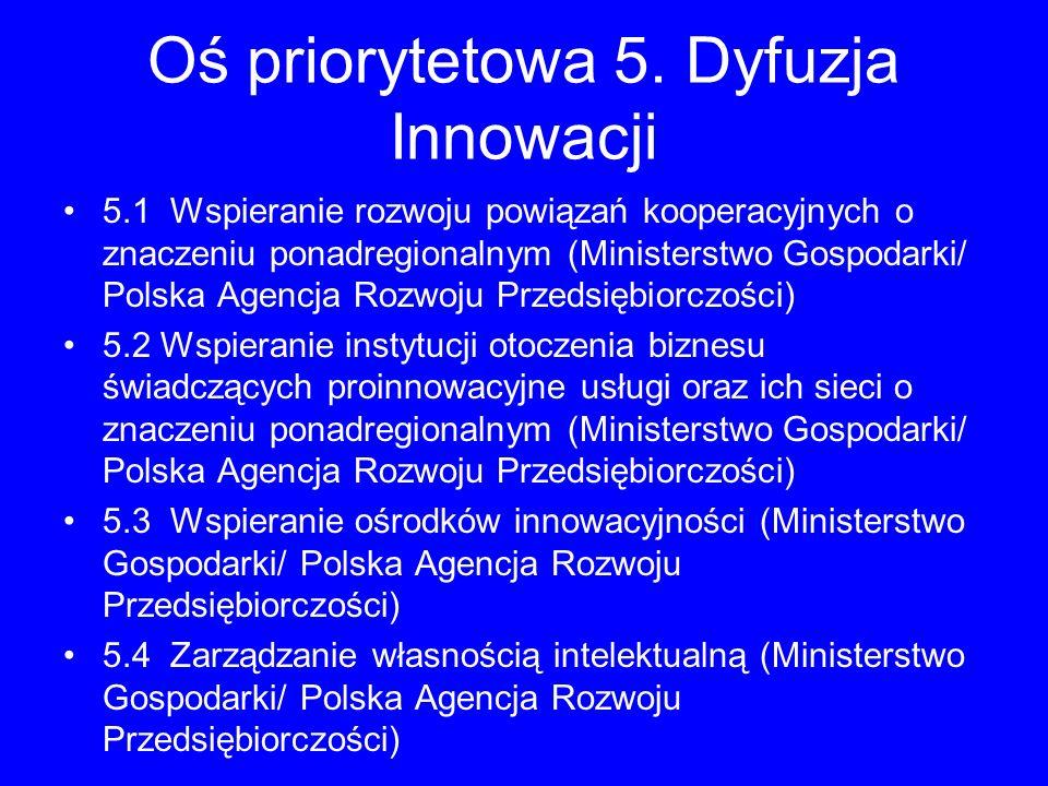 Oś priorytetowa 5. Dyfuzja Innowacji 5.1 Wspieranie rozwoju powiązań kooperacyjnych o znaczeniu ponadregionalnym (Ministerstwo Gospodarki/ Polska Agen