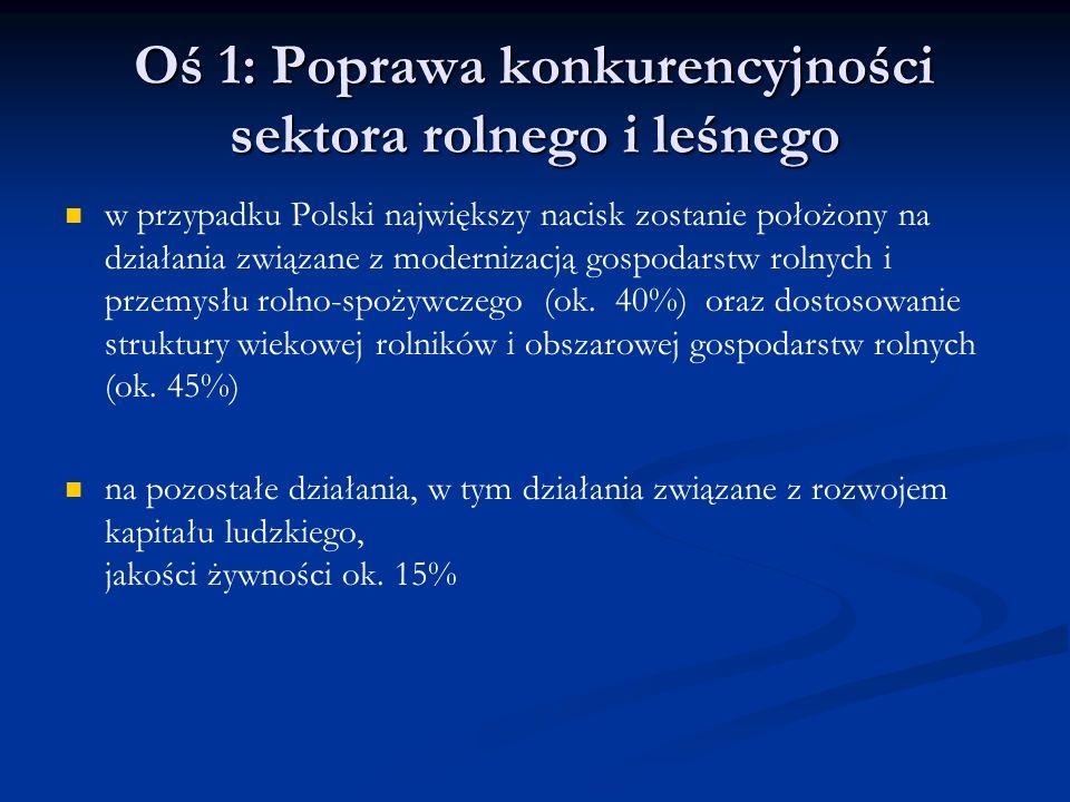 Oś 1: Poprawa konkurencyjności sektora rolnego i leśnego w przypadku Polski największy nacisk zostanie położony na działania związane z modernizacją g