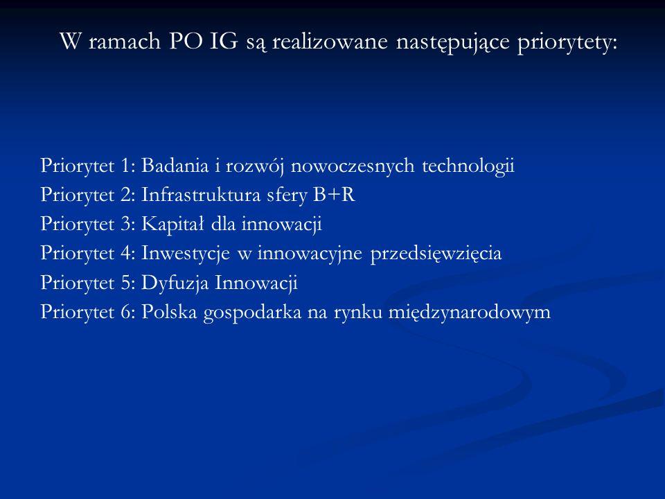 W ramach PO IG są realizowane następujące priorytety: Priorytet 1: Badania i rozwój nowoczesnych technologii Priorytet 2: Infrastruktura sfery B+R Pri