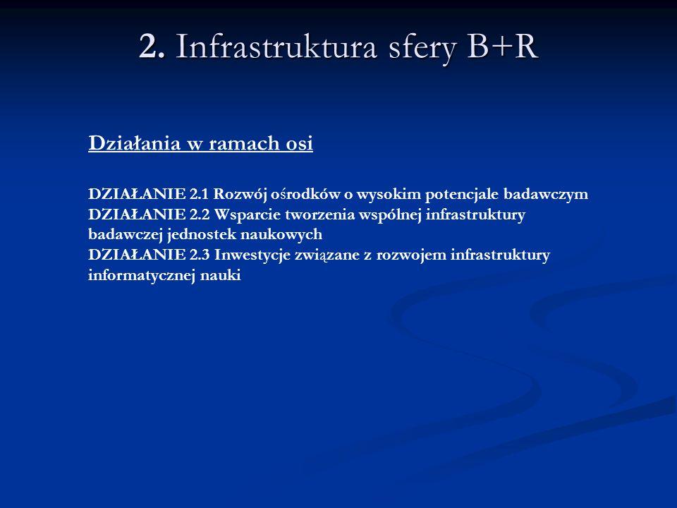 2. Infrastruktura sfery B+R Działania w ramach osi DZIAŁANIE 2.1 Rozwój ośrodków o wysokim potencjale badawczym DZIAŁANIE 2.2 Wsparcie tworzenia wspól