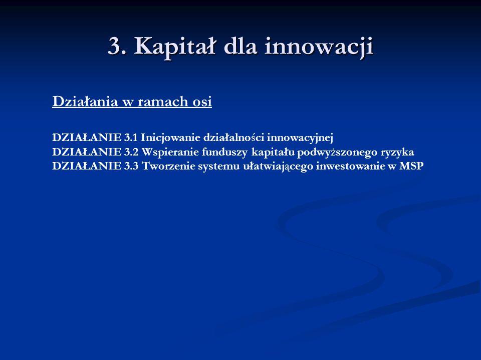 3. Kapitał dla innowacji Działania w ramach osi DZIAŁANIE 3.1 Inicjowanie działalności innowacyjnej DZIAŁANIE 3.2 Wspieranie funduszy kapitału podwyżs