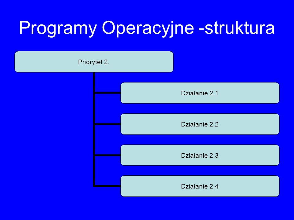 Programy Operacyjne -struktura Priorytet 2. Działanie 2.1 Działanie 2.2 Działanie 2.3 Działanie 2.4