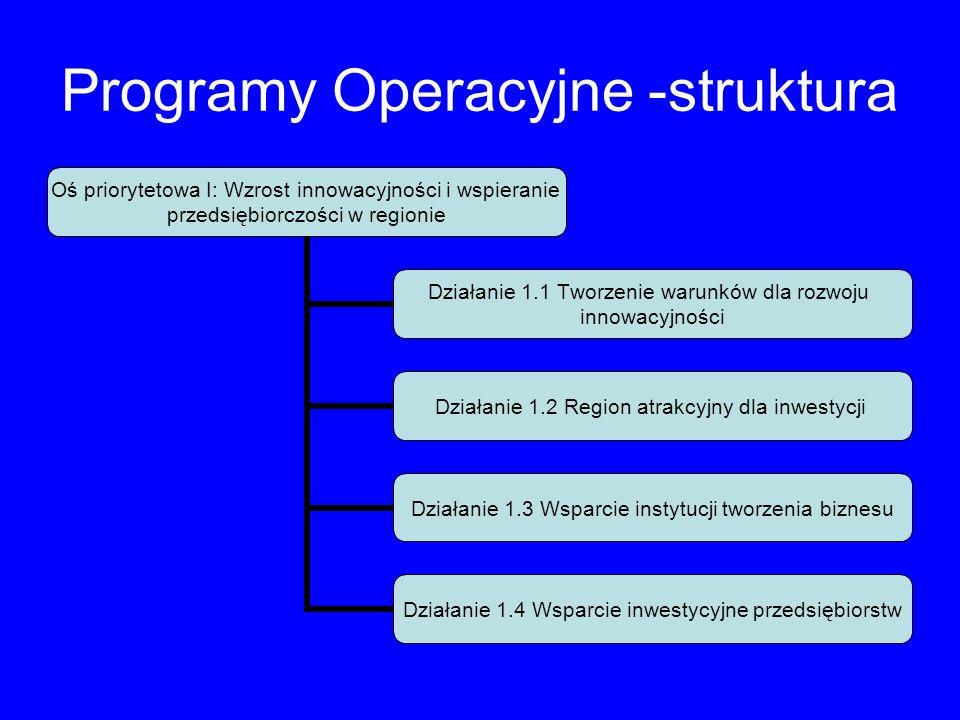 Programy Operacyjne -struktura Oś priorytetowa I: Wzrost innowacyjności i wspieranie przedsiębiorczości w regionie Działanie 1.1 Tworzenie warunków dl
