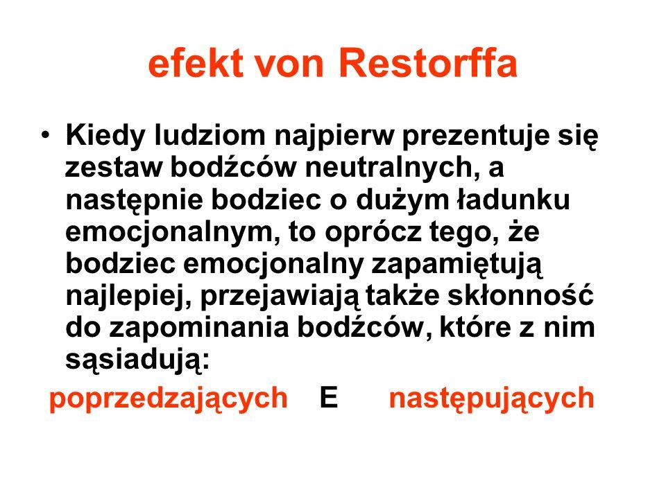 efekt von Restorffa Kiedy ludziom najpierw prezentuje się zestaw bodźców neutralnych, a następnie bodziec o dużym ładunku emocjonalnym, to oprócz tego