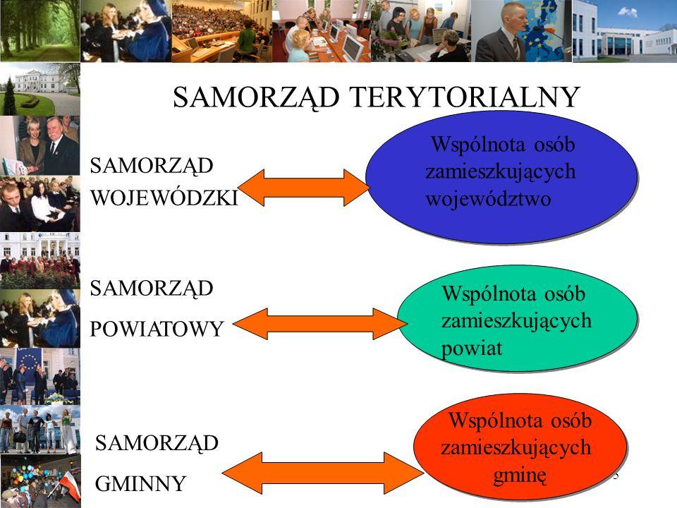 6 SAMORZĄD TERYTORIALNY Samorząd terytorialny tworzy lokalna wspólnota mieszkańców zamieszkujących dane terytorium.