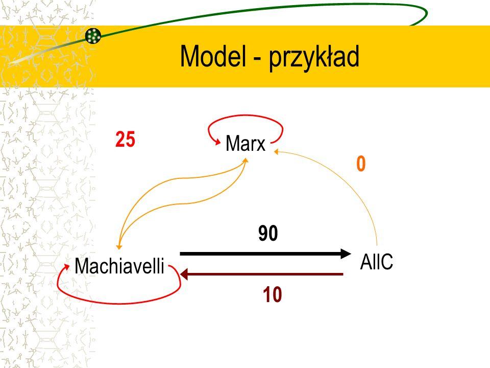 Model - przykład Marx Machiavelli AllC 25 0 10 90