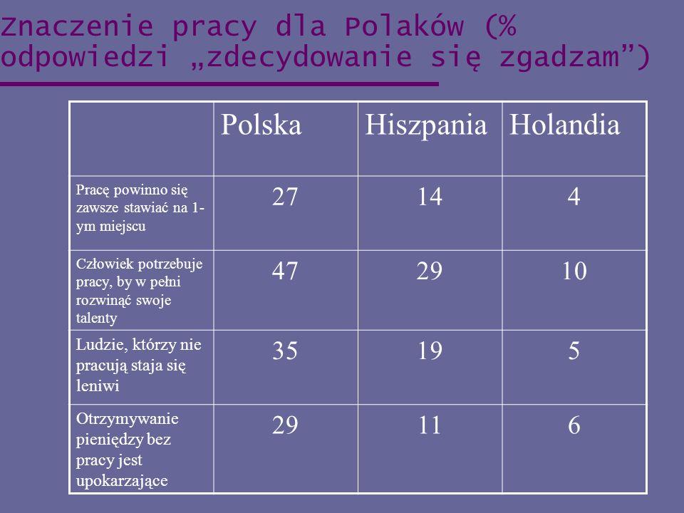 Znaczenie pracy dla Polaków (% odpowiedzi zdecydowanie się zgadzam) PolskaHiszpaniaHolandia Pracę powinno się zawsze stawiać na 1- ym miejscu 27144 Cz