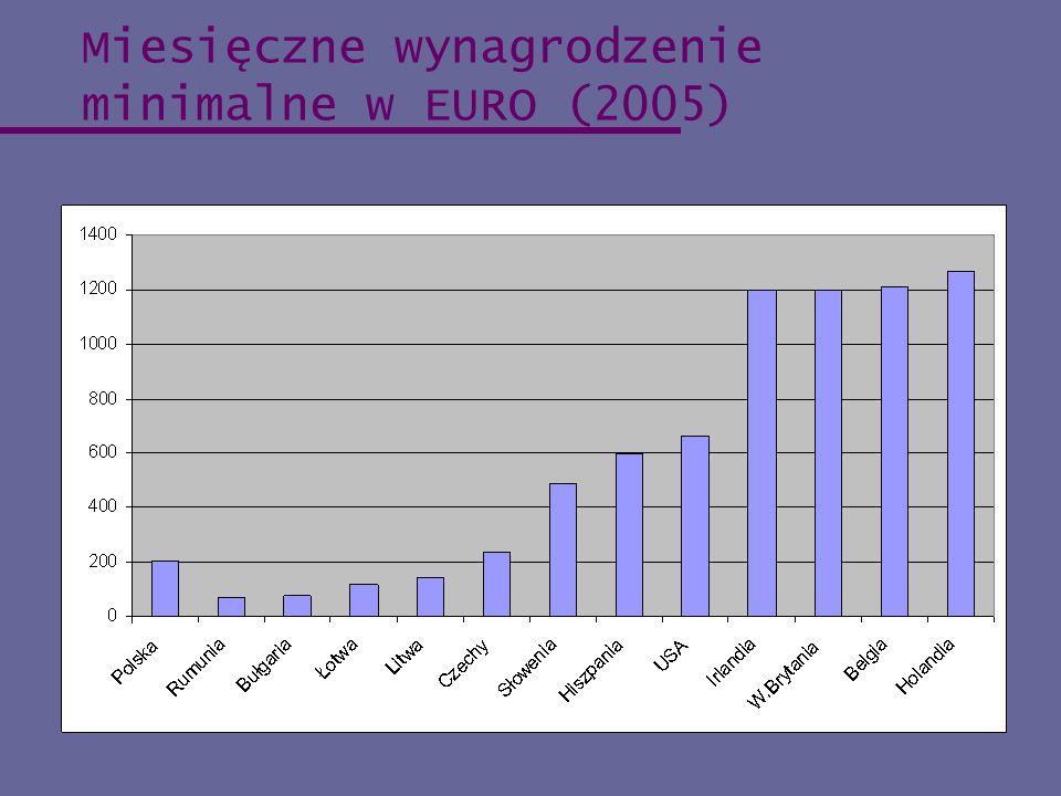 Miesięczne wynagrodzenie minimalne w EURO (2005)