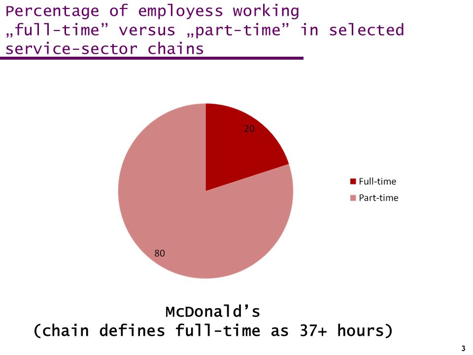 McDonalds (chain defines full-time as 37+ hours) 31 Percentage of employess working full-time versus part-time in selected service-sector chains