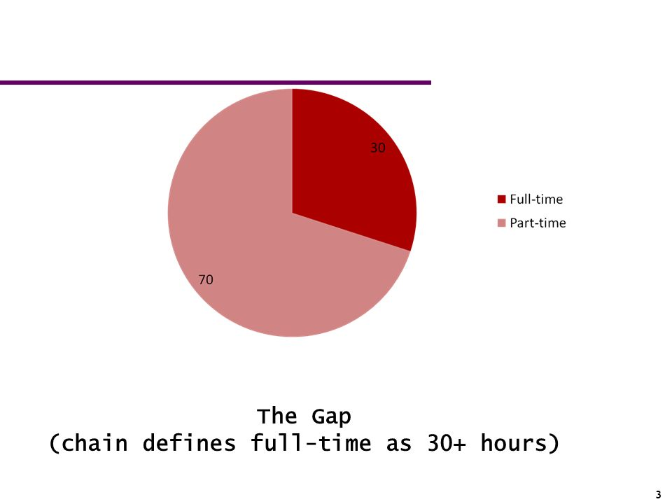 32 The Gap (chain defines full-time as 30+ hours)
