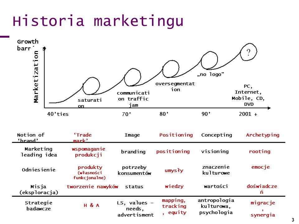 Historia marketingu Growth barriers Marketization saturati on communicati on traffic jam oversegmentat ion no logo PC, Internet, Mobile, CD, DVD 40tie