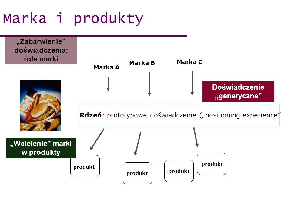 Marka i produkty Marka A Marka B produkt Rdzeń: prototypowe doświadczenie (positioning experience Zabarwienie doświadczenia: rola marki Wcielenie marki w produkty Doświadczenie generyczne Marka C