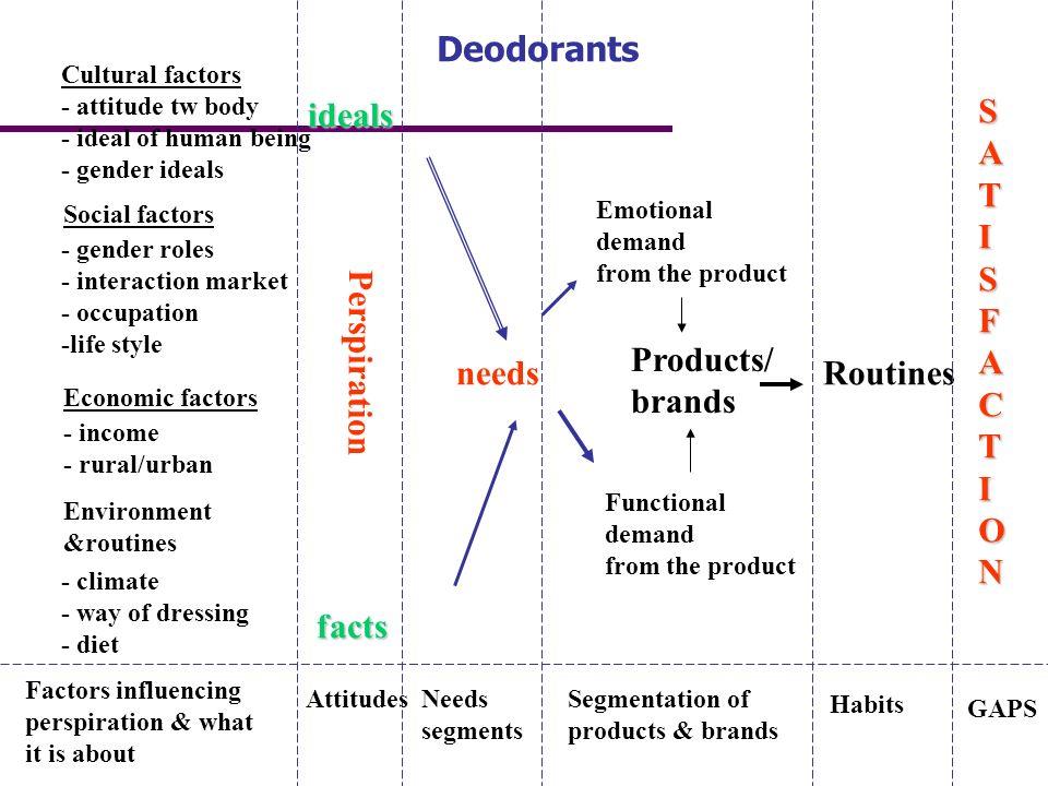 Perspiration Cultural factors - attitude tw body - ideal of human being - gender ideals Social factors Economic factors Environment &routines - gender