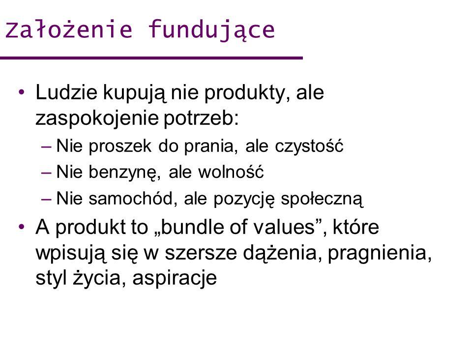 Założenie fundujące Ludzie kupują nie produkty, ale zaspokojenie potrzeb: –Nie proszek do prania, ale czystość –Nie benzynę, ale wolność –Nie samochód