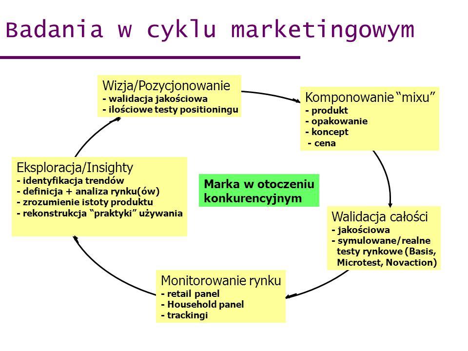 Wizja/Pozycjonowanie - walidacja jakościowa - ilościowe testy positioningu Komponowanie mixu - produkt - opakowanie - koncept - cena Walidacja całości