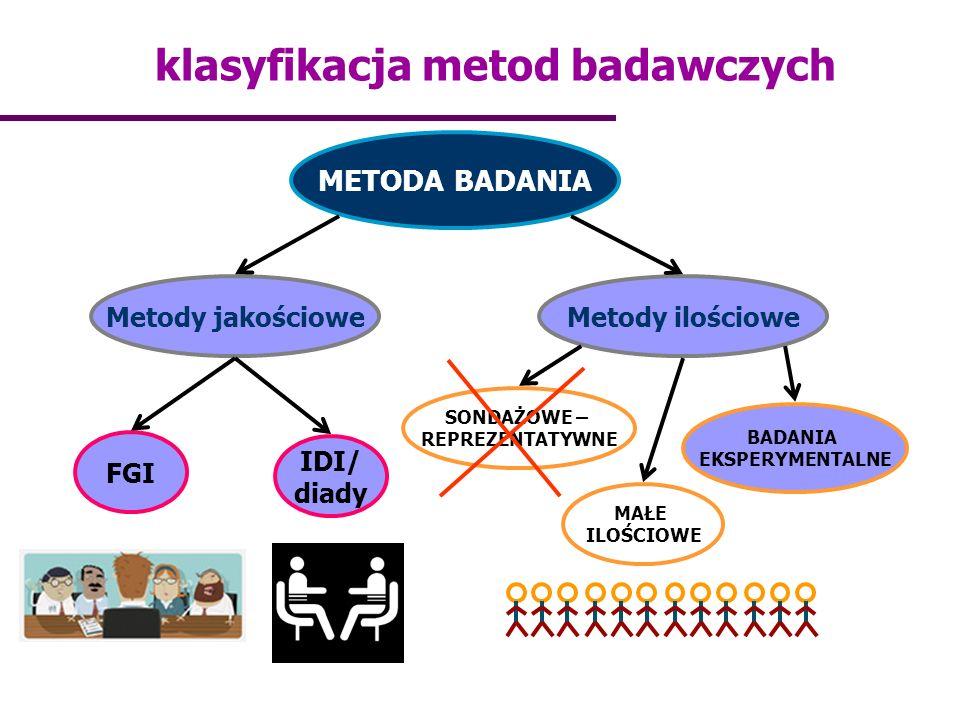 klasyfikacja metod badawczych METODA BADANIA Metody jakościoweMetody ilościowe FGI IDI/ diady SONDAŻOWE – REPREZENTATYWNE MAŁE ILOŚCIOWE BADANIA EKSPE