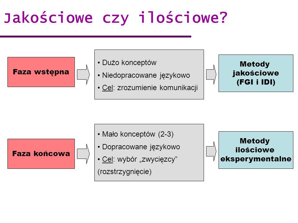 Faza wstępna Faza końcowa Dużo konceptów Niedopracowane językowo Cel: zrozumienie komunikacji Mało konceptów (2-3) Dopracowane językowo Cel: wybór zwy