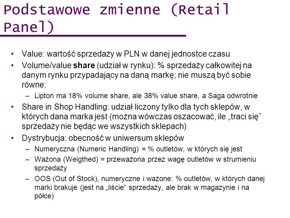 Podstawowe zmienne (Retail Panel) Value: wartość sprzedaży w PLN w danej jednostce czasu Volume/value share (udział w rynku): % sprzedaży całkowitej n