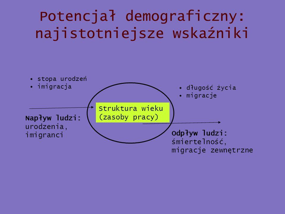 Struktura ludności Polski w roku 2002 i 2030 (prognoza) Źródło: GUS