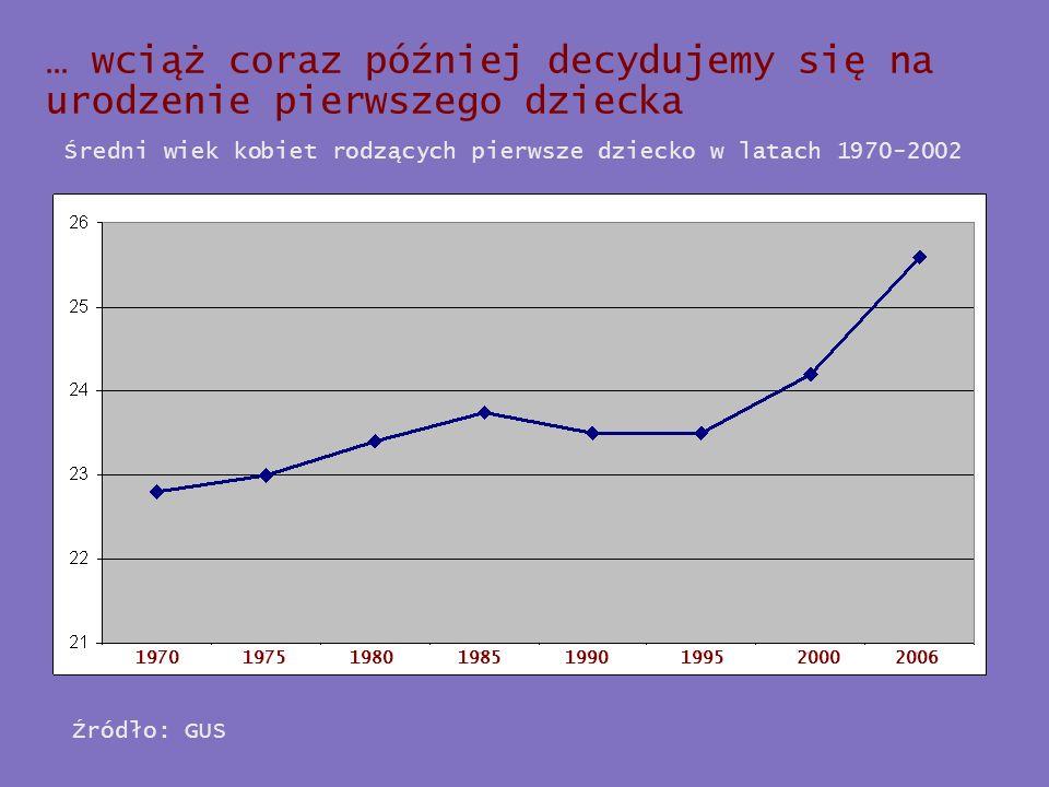 … wciąż coraz później decydujemy się na urodzenie pierwszego dziecka 19701975199520002006198019851990 Średni wiek kobiet rodzących pierwsze dziecko w