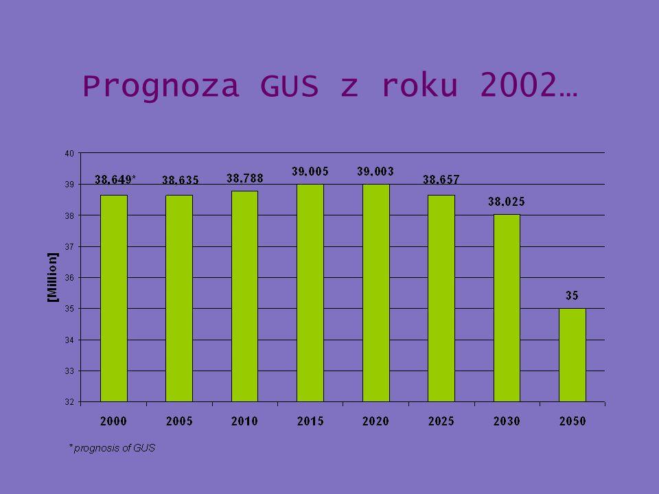 Prognoza GUS z roku 2002…