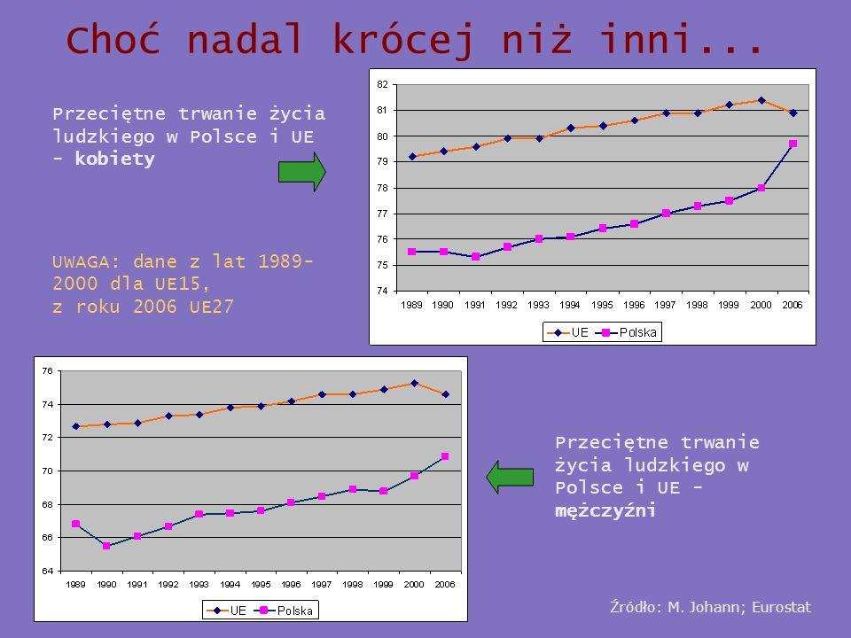 Choć nadal krócej niż inni... Źródło: M. Johann; Eurostat Przeciętne trwanie życia ludzkiego w Polsce i UE - kobiety UWAGA: dane z lat 1989- 2000 dla