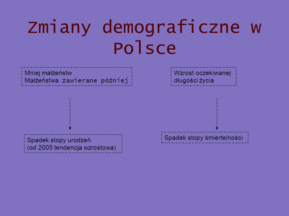 Zmiany demograficzne w Polsce Mniej małżeństw Małżeństwa zawierane później Wzrost oczekiwanej długości życia Spadek stopy urodzeń (od 2005 tendencja w