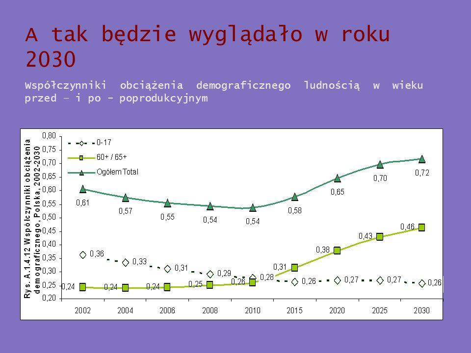 A tak będzie wyglądało w roku 2030 Współczynniki obciążenia demograficznego ludnością w wieku przed – i po - poprodukcyjnym