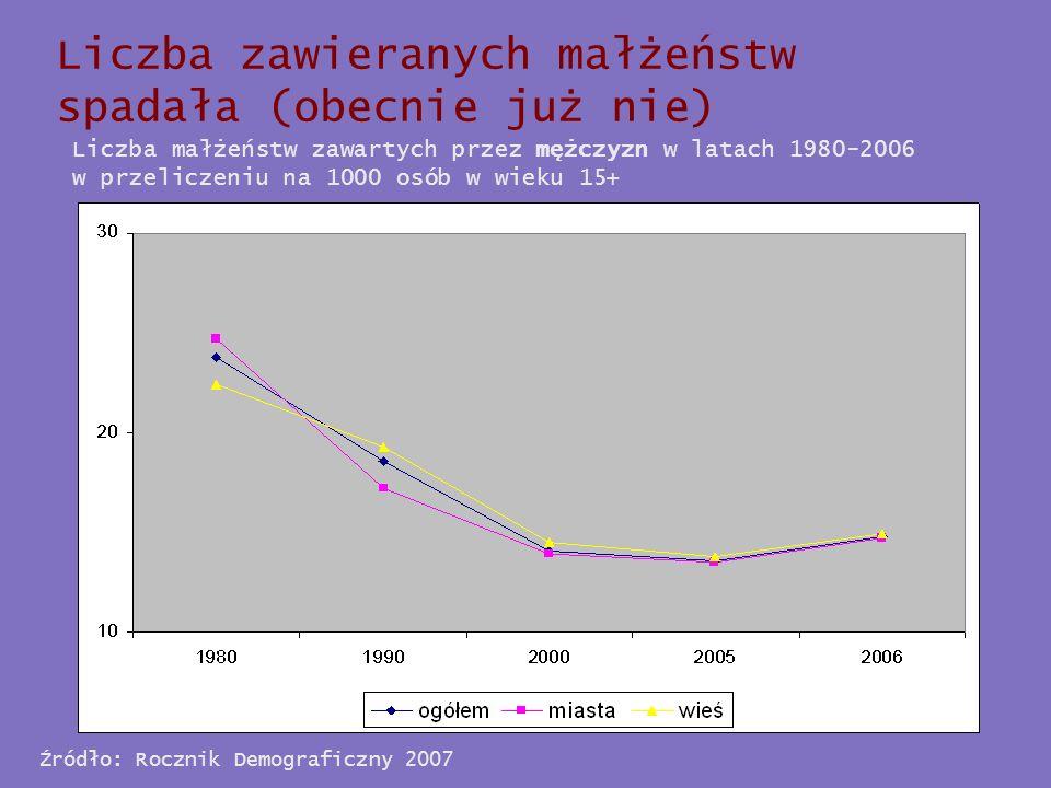 Źródło: Rocznik Demograficzny 2007 Liczba zawieranych małżeństw spadała (obecnie już nie) Liczba małżeństw zawartych przez kobiety w latach 1980-2006 w przeliczeniu na 1000 osób w wieku 15+