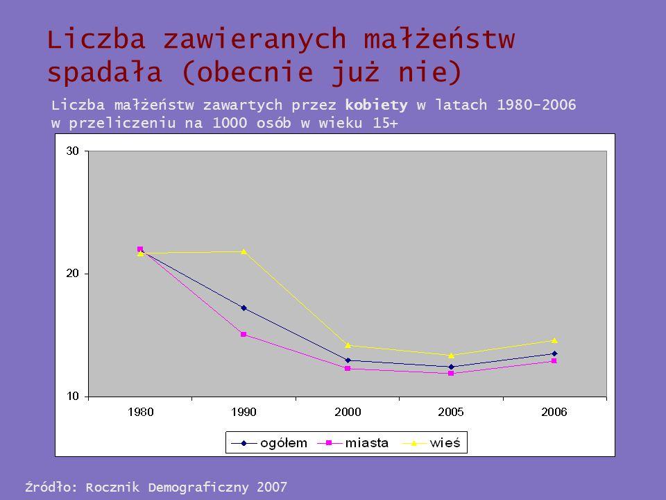 Źródło: Rocznik Demograficzny 2007 Liczba zawieranych małżeństw spadała (obecnie już nie) Liczba małżeństw zawartych przez kobiety w latach 1980-2006