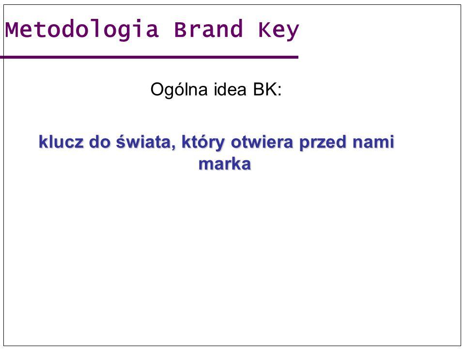 Metodologia Brand Key Ogólna idea BK: klucz do świata, który otwiera przed nami marka