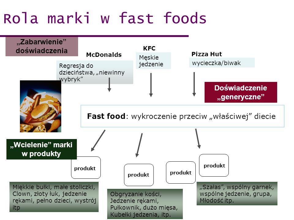 Regresja do dzieciństwa, niewinny wybryk Rola marki w fast foods McDonalds KFC Pizza Hut produkt Fast food: wykroczenie przeciw właściwej diecie Miękk