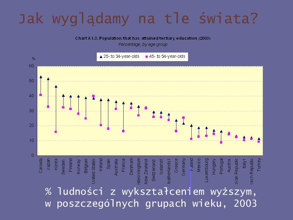 % ludności z wykształceniem wyższym, w poszczególnych grupach wieku, 2003 Jak wyglądamy na tle świata?