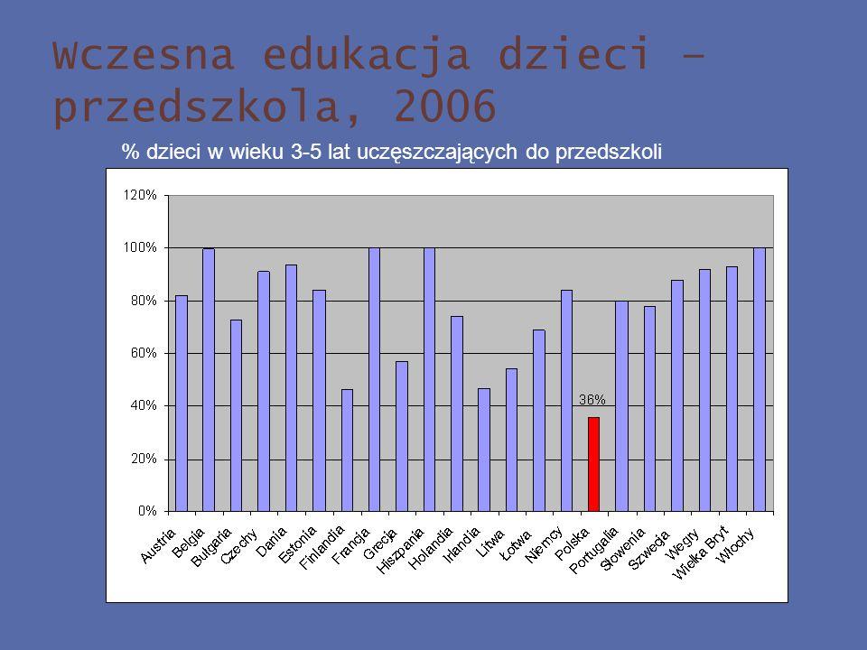 Wczesna edukacja dzieci – przedszkola, 2006 % dzieci w wieku 3-5 lat uczęszczających do przedszkoli