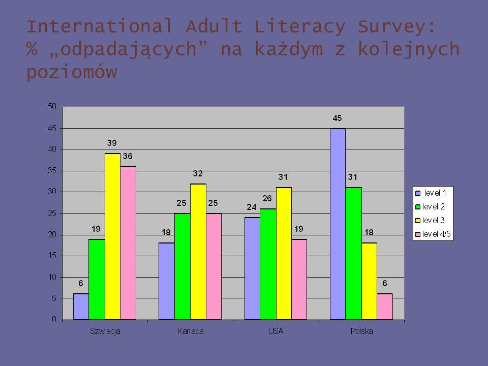 International Adult Literacy Survey: % odpadających na każdym z kolejnych poziomów