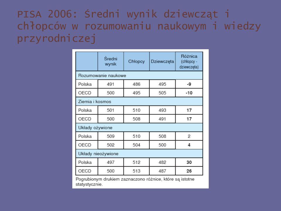 PISA 2006: Średni wynik dziewcząt i chłopców w rozumowaniu naukowym i wiedzy przyrodniczej