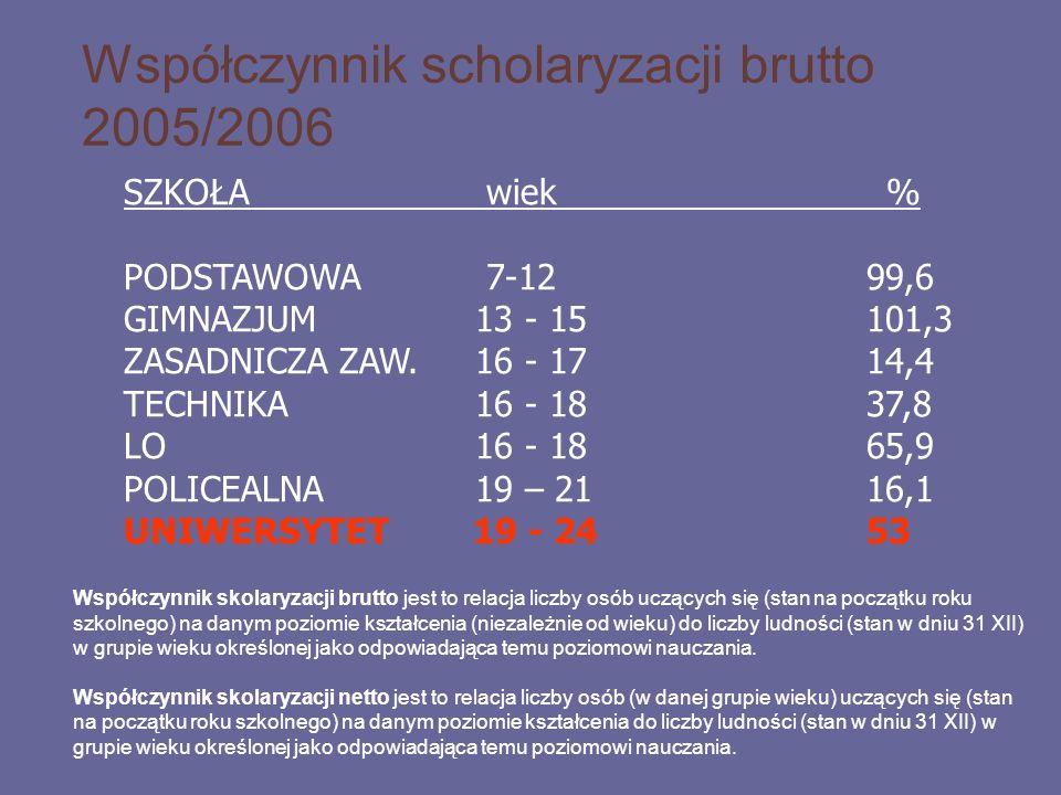Współczynnik scholaryzacji brutto 2005/2006 SZKOŁA wiek % PODSTAWOWA 7-1299,6 GIMNAZJUM 13 - 15101,3 ZASADNICZA ZAW. 16 - 1714,4 TECHNIKA 16 - 1837,8