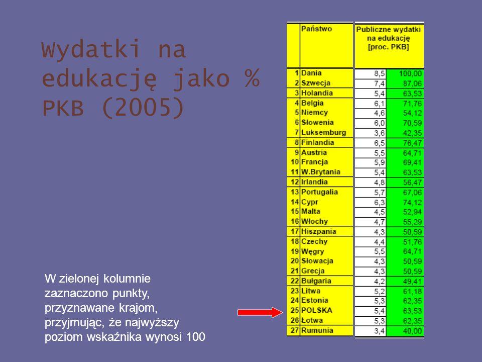 Wydatki na edukację jako % PKB (2005) W zielonej kolumnie zaznaczono punkty, przyznawane krajom, przyjmując, że najwyższy poziom wskaźnika wynosi 100