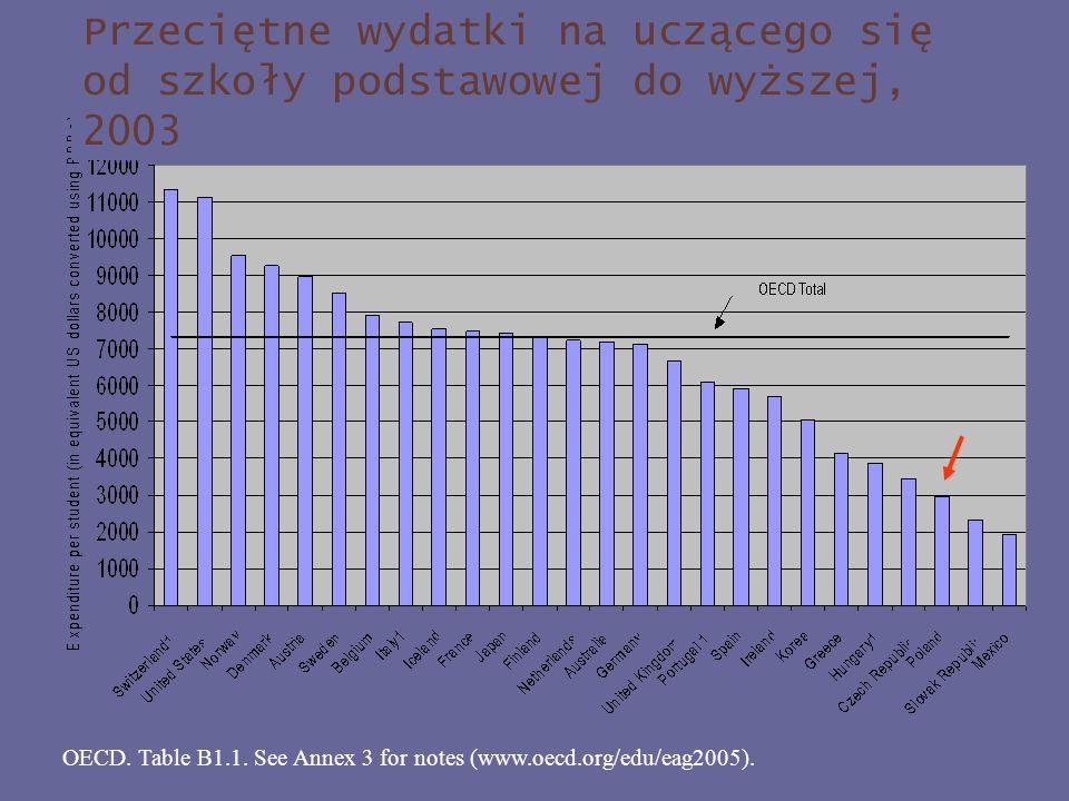 OECD. Table B1.1. See Annex 3 for notes (www.oecd.org/edu/eag2005). Przeciętne wydatki na uczącego się od szkoły podstawowej do wyższej, 2003
