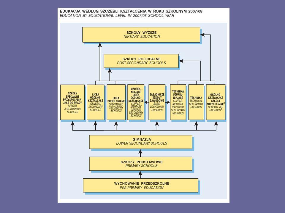 Struktura wykształcenia Dynamika i porównania międzynarodowe