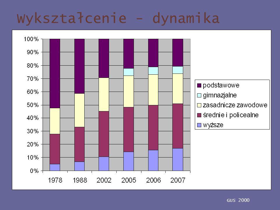 Wykształcenie - dynamika GUS 2000