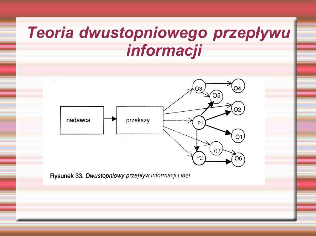 Teoria dwustopniowego przepływu informacji