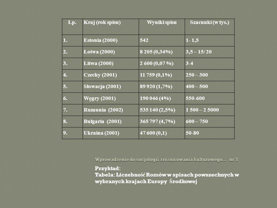 Przyk ł ad: Tabela: Liczebno ść Romów w spisach powszechnych w wybranych krajach Europy Ś rodkowej Lp.Kraj (rok spisu)Wyniki spisuSzacunki (w tys.) 1.Estonia (2000)5421- 1,5 2.Łotwa (2000)8 205 (0,34%)3,5 – 15/ 20 3.Litwa (2000)2 600 (0,07 %)3-4 4.Czechy (2001)11 759 (0,1%)250 – 300 5.Słowacja (2001)89 920 (1,7%)400 – 500 6.Węgry (2001)190 046 (4%)550-600 7.Rumunia (2002)535 140 (2,5%)1 500 – 2 5000 8.Bułgaria (2001)365 797 (4,7%)600 – 750 9.Ukraina (2001)47 600 (0,1)50-80