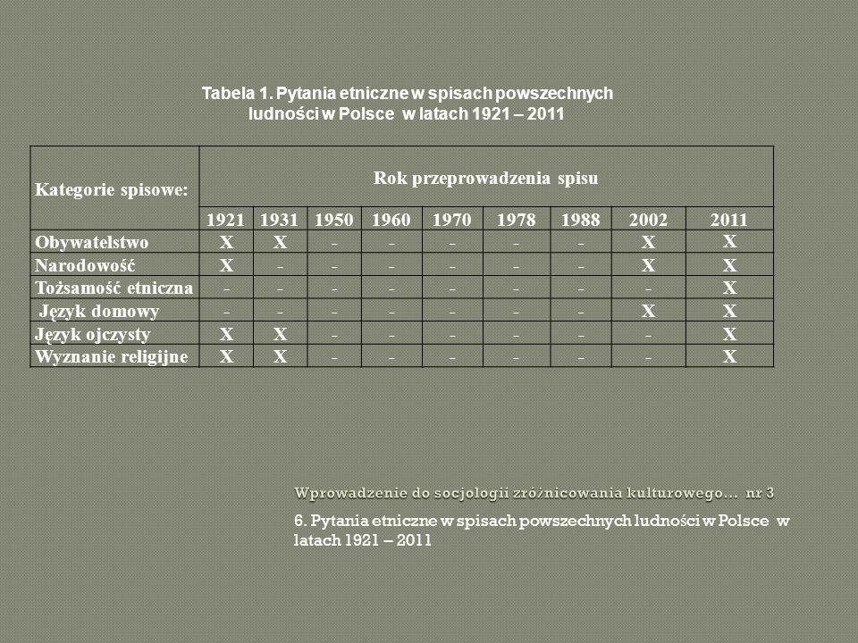 6. Pytania etniczne w spisach powszechnych ludno ś ci w Polsce w latach 1921 – 2011 Kategorie spisowe: Rok przeprowadzenia spisu 192119311950196019701