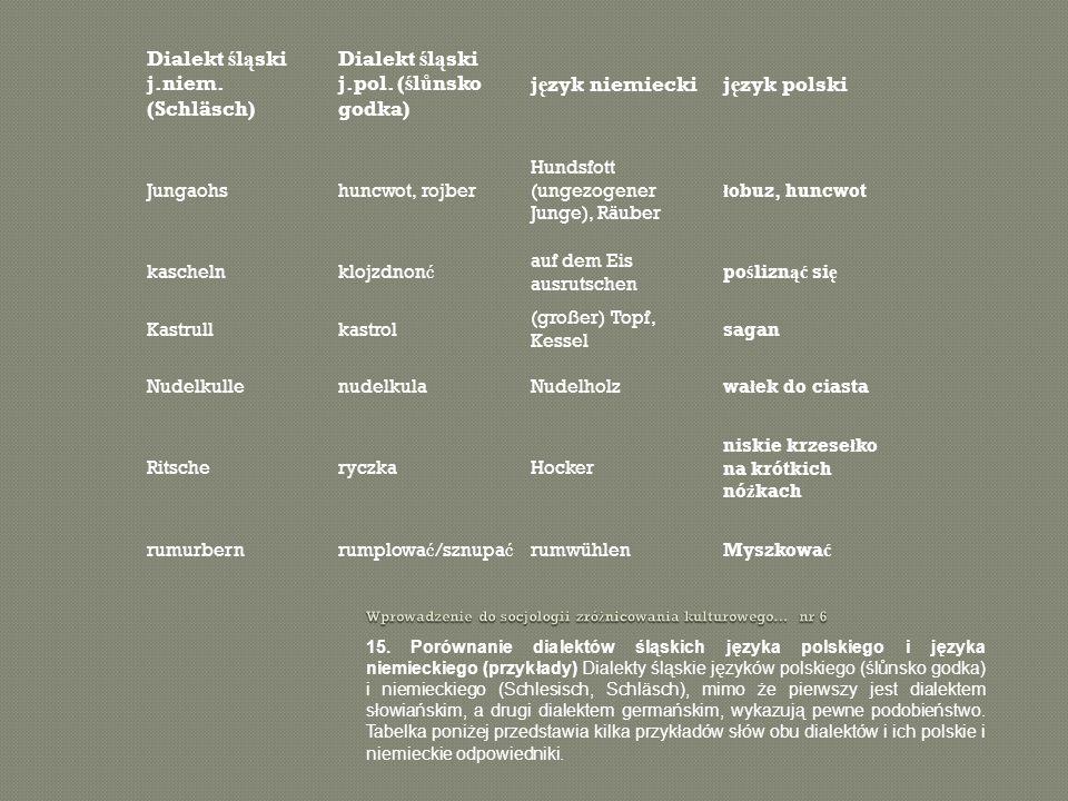 15. Porównanie dialektów śląskich języka polskiego i języka niemieckiego (przykłady) Dialekty śląskie języków polskiego (ślůnsko godka) i niemieckiego