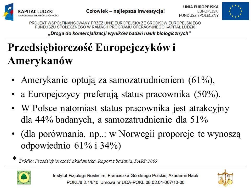 Przedsiębiorczość Europejczyków i Amerykanów Amerykanie optują za samozatrudnieniem (61%), a Europejczycy preferują status pracownika (50%).