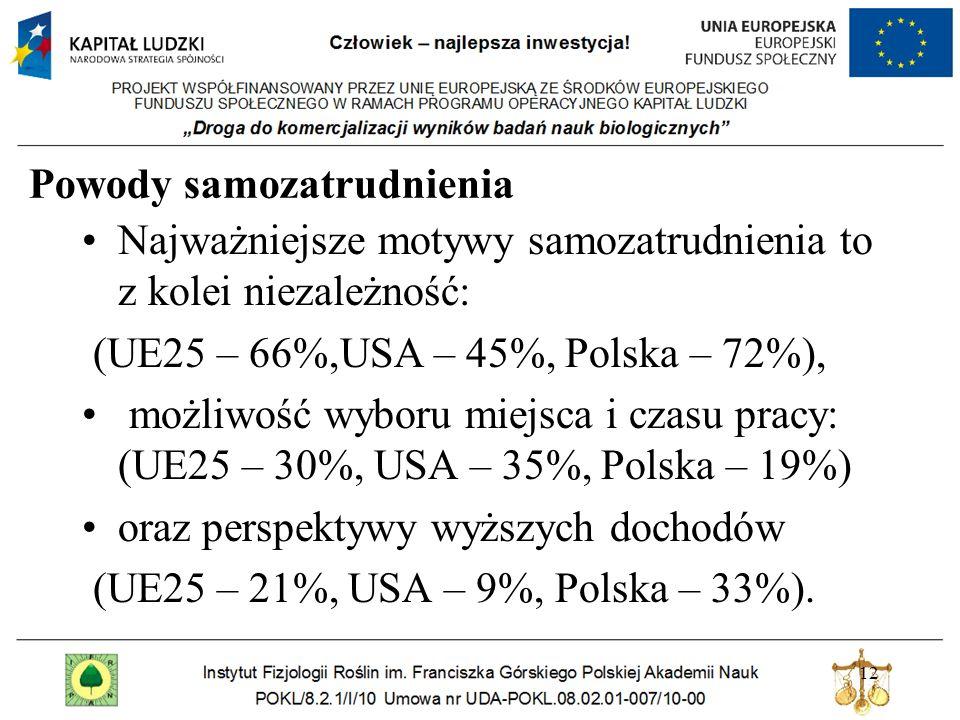 Powody samozatrudnienia Najważniejsze motywy samozatrudnienia to z kolei niezależność: (UE25 – 66%,USA – 45%, Polska – 72%), możliwość wyboru miejsca i czasu pracy: (UE25 – 30%, USA – 35%, Polska – 19%) oraz perspektywy wyższych dochodów (UE25 – 21%, USA – 9%, Polska – 33%).